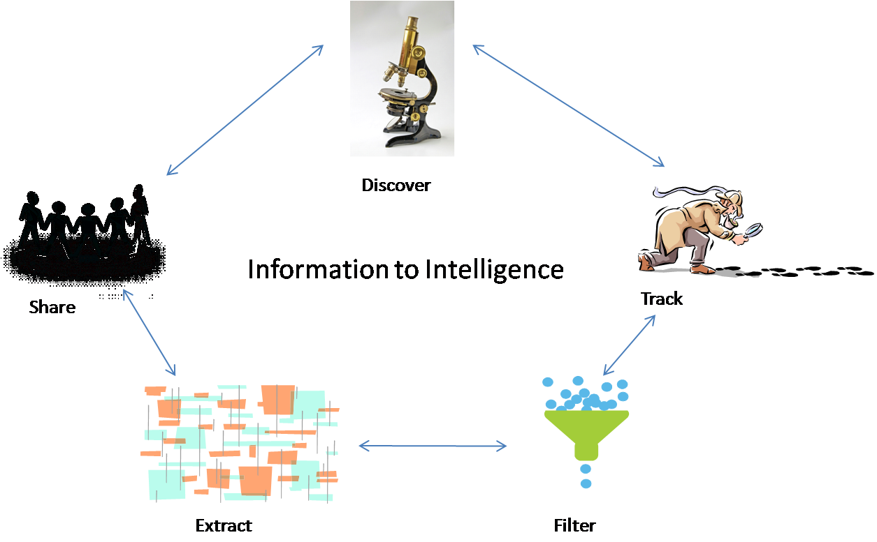 information to intelligence