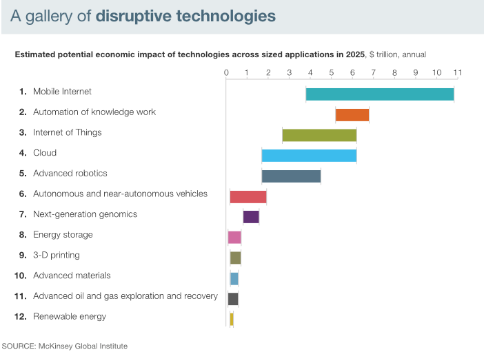 a_gallery_of_disruptive_technologies