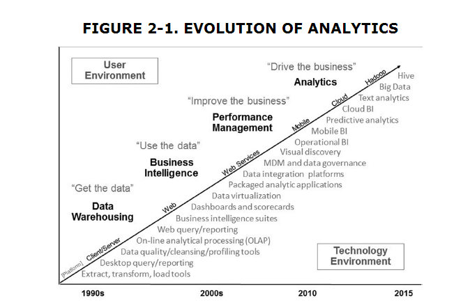 evolution_of_analytics